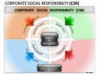 Corporate Social Responsibility PowerPoint Presentation Slides