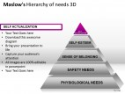 Maslows Hierarchy Of Needs 3d PowerPoint Presentation Slides