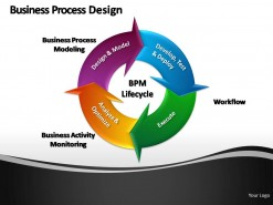 Business Process Design PowerPoint Presentation Slides
