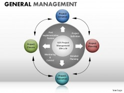 General Management PowerPoint Presentation Slides