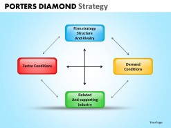 PowerPoint Template Company Porters Diamond Strategy Ppt Slides
