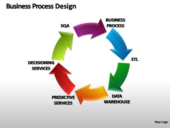 etl requirements template - business process design powerpoint presentation slides