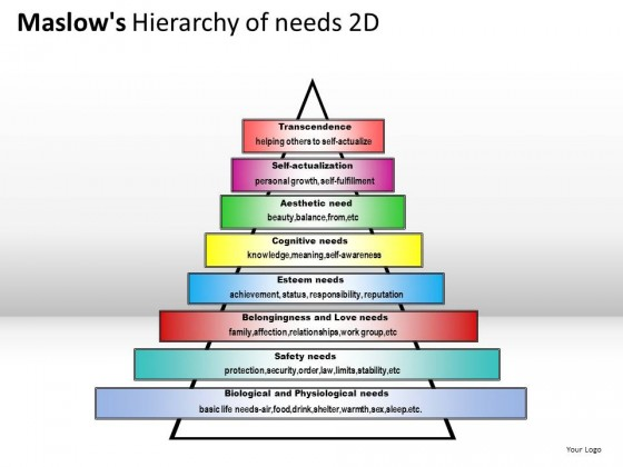 Maslows Hierarchy Of Needs 2d PowerPoint Presentation Slides