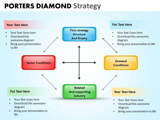 powerpoint template company porters diamond strategy ppt