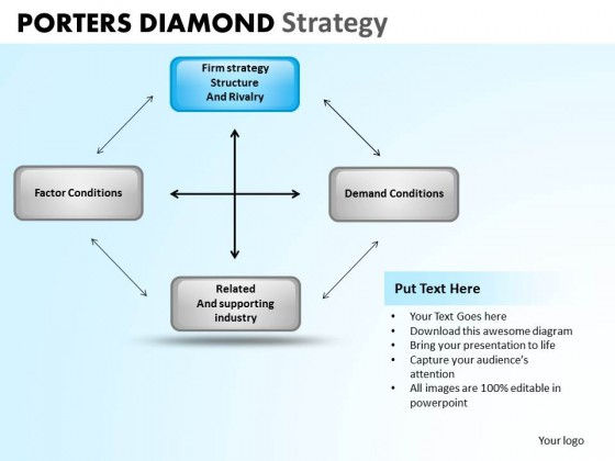 lecture notes on porters diamond model Porter's five forces model helps in accessing where the power lies in a business situation porter's model is actually a business strategy tool that helps in analyzing the attractiveness in an industry structure.